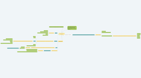 Mind Map: Estandares basicos de competencia