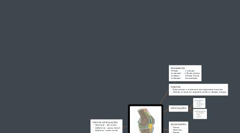 Mind Map: SISTEMA ARTICULAR  (1)