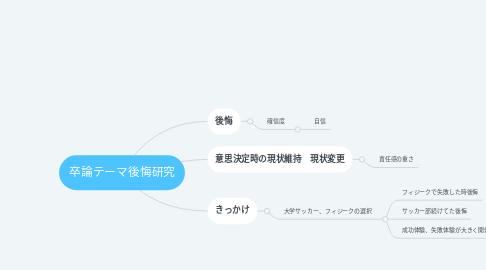 Mind Map: 卒論テーマ後悔研究