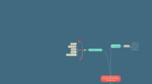 Mind Map: Model Pendidikan Karakter  Terintegrasi pada Pembelajaran Pendidikan Dasar