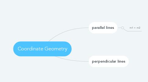Mind Map: Coordinate Geometry