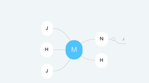 Mind Map: M