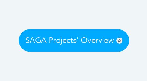Mind Map: Academic Style