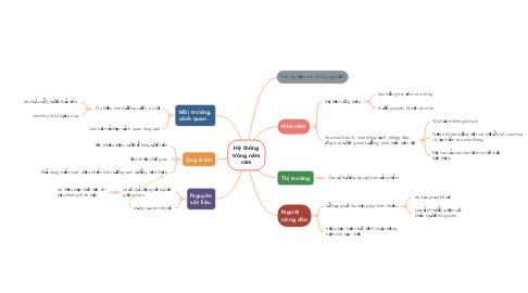 Mind Map: Hệ thống trồng nấm rơm