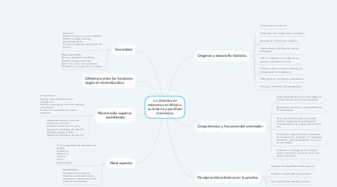 Mind Map: La Orientación educativa en México: su historia y perfil del orientador.