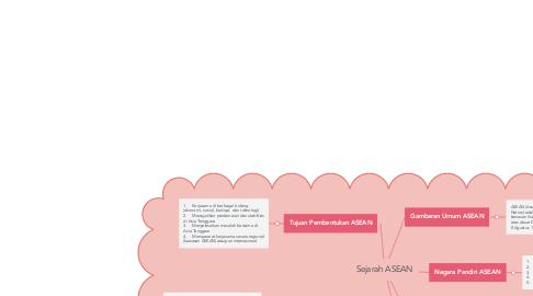Mind Map: Sejarah ASEAN