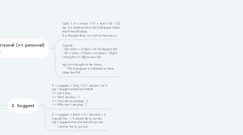 Mind Map: Grammar U5