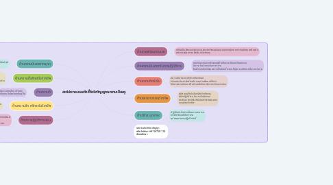 Mind Map: องค์ประกอบและตัวชี้วัดจิตวิญญาณความเป็นครู