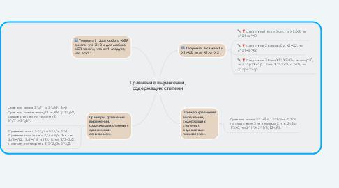 Mind Map: Сравнение выражений, содержащих степени