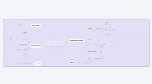 Mind Map: Devenir acteur de son Parcours scolaire et Experiences professionnels