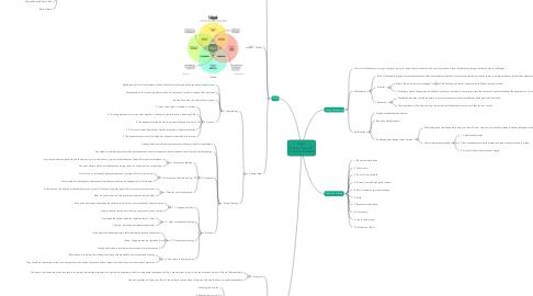Mind Map: Ikigai  Hector Garcia &  Francesc Miralles