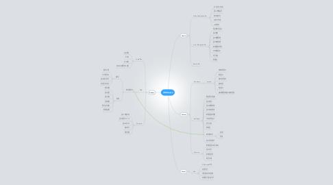 Mind Map: ADdanawa