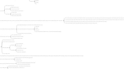 Mind Map: Mindset Carol Dweck