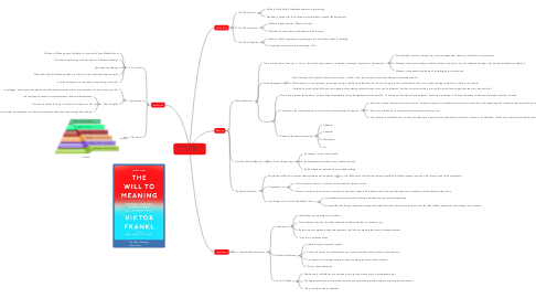 Mind Map: The Will to Meaning Viktor Frankl