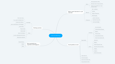 Mind Map: Job And Working