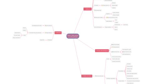 Mind Map: Salud - Enfermedad en la Edad Media