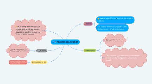 Mind Map: PELIGROS DEL INTERNET