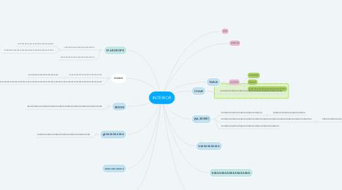 Mind Map: INTERIOR
