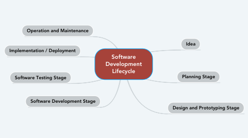 Mind Map: Software Development Lifecycle