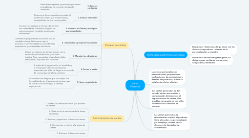 Mind Map: Venta Personal