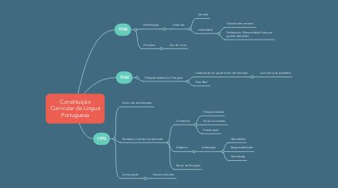 Mind Map: Constituição Curricular da Língua Portuguesa