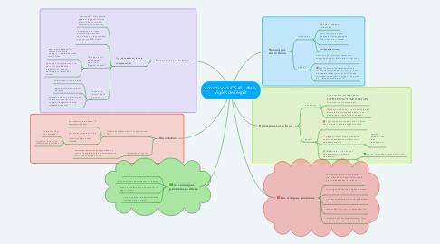 Mind Map: correction du DS #1 - Alain, Vigiles de l'esprit