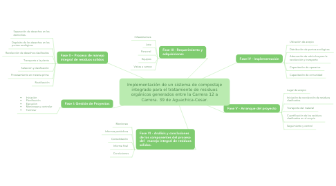 Mind Map: Implementación de un sistema de compostaje integrado para el tratamiento de residuos orgánicos generados entre la Carrera 12 a Carrera. 39 de Aguachica-Cesar.