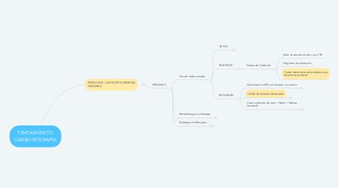 Mind Map: EMBUDOS DE VENTA @claudia.marketer