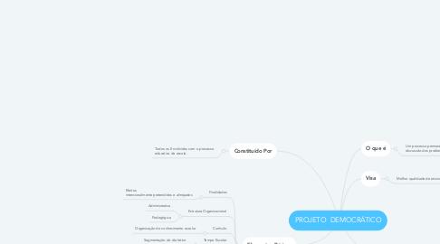 Mind Map: PROJETO  DEMOCRÁTICO
