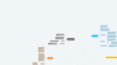 Mind Map: Medicina Estética y Aparatología en el Control de Peso