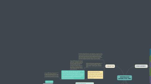 Mind Map: INFORMALIDAD LABORAL EN EL PERÚ