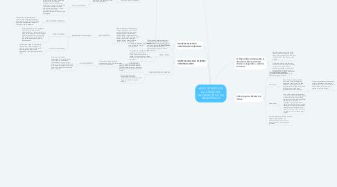 Mind Map: MAPA CONCEITUAL DA ANATOMIA MACROSCÓPICA DO TELENCÉFALO