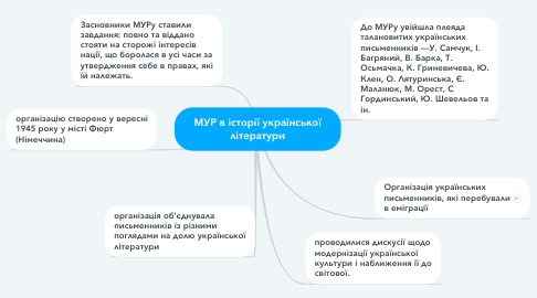 Mind Map: МУР в історії української літератури