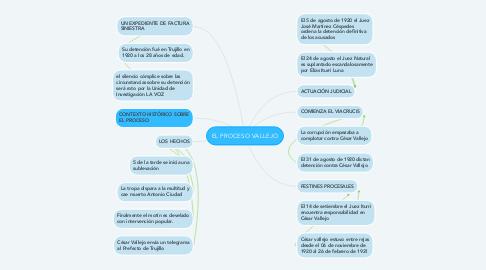 Mind Map: EL PROCESO VALLEJO