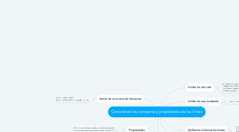 Mind Map: Conociendo los conceptos y propiedades de los límites