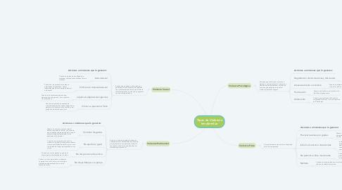 Mind Map: Tipos de Violencia Intrafamiliar