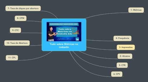 Mind Map: Tudo sobre Métricas no LinkedIn