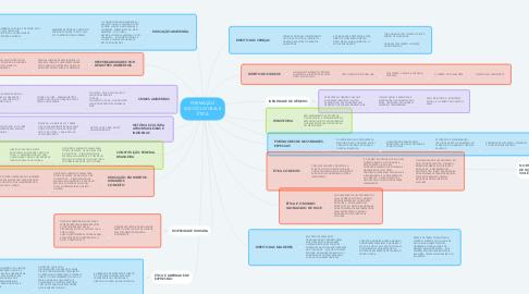 Mind Map: FORMAÇÃO SOCIOCULTURAL E ÉTICA