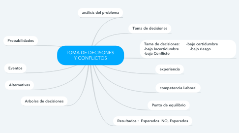 Mind Map: TOMA DE DECISONES  Y CONFLICTOS