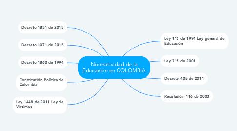 Mind Map: Normatividad de la Educación en COLOMBIA