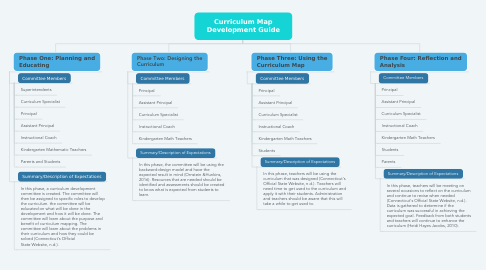 Mind Map: Curriculum Map Development Guide