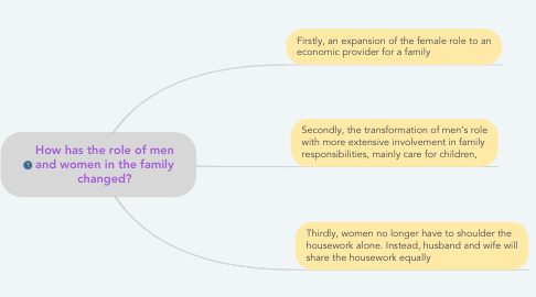 Mind Map: How has the role of men and women in the family changed?