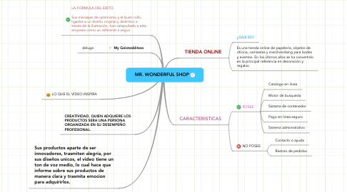 Mind Map: MR. WONDERFUL SHOP