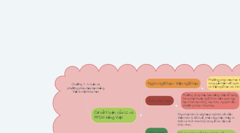 Mind Map: Chương 1 : Lí luận và phướng pháp dạy học tiếng Việt là một khoa học