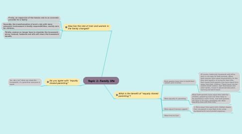 Mind Map: Topic 1: Family life