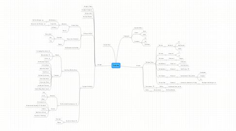 Mind Map: Ta Ante