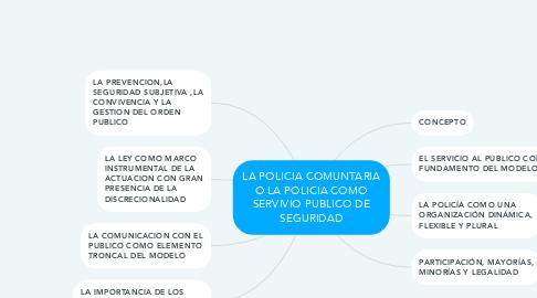 Mind Map: LA POLICIA COMUNTARIA O LA POLICIA COMO SERVIVIO PUBLICO DE SEGURIDAD