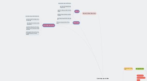 Mind Map: Cách tiếp cận cổ điển