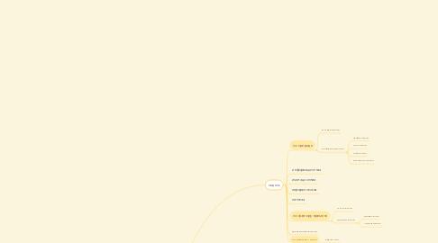 Mind Map: модель и моделирование