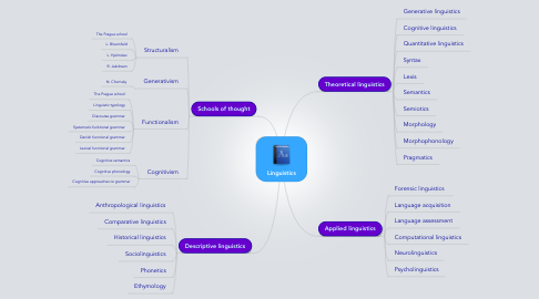 Mind Map: Linguistics